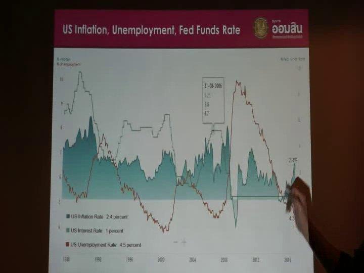 ออมสินมองทิศทางอัตราดอกเบี้ยเป็นขาขึ้น หลังเศรษฐกิจโลกเริ่มฟื้นตัว
